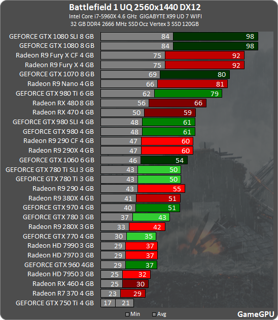 Battlefield 1 GPU & CPU Benchmarks
