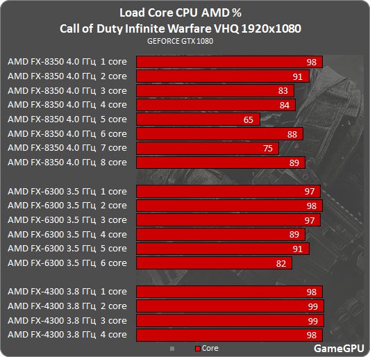 Call of Duty: Infinite Warfare GPU & CPU Benchmarks