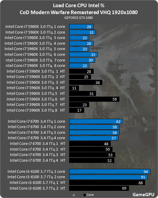 Call of Duty Modern Warfare Remastered GPU & CPU Benchmarks