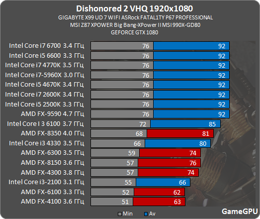 Dishonored 2 graphics performance