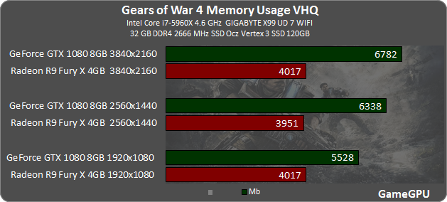 Gears of War 4 GPU & CPU Benchmarks