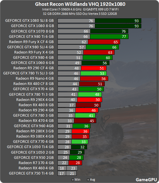 Ghost Recon Wildlands GPU & CPU Benchmarks