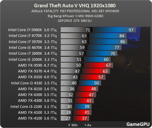 Will the fx-6300 be any good with the R9 380x Nitro? - CPUs