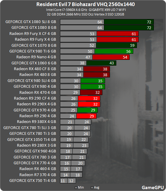 Resident Evil 7 Demo Benchmarks Anandtech Forums Technology Hardware Software And Deals