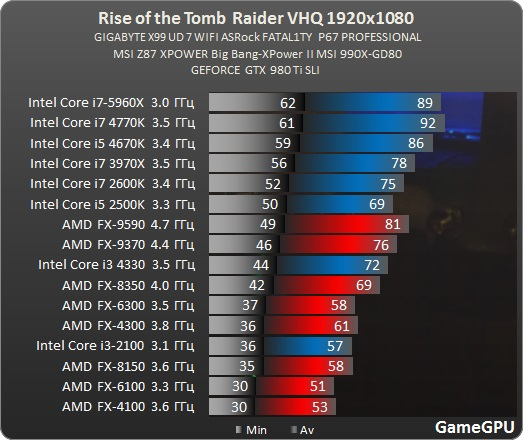 http://www.gamegpu.com/images/stories/Test_GPU/Action/Rise_of_the_Tomb_Raider/test/rise_proz.jpg