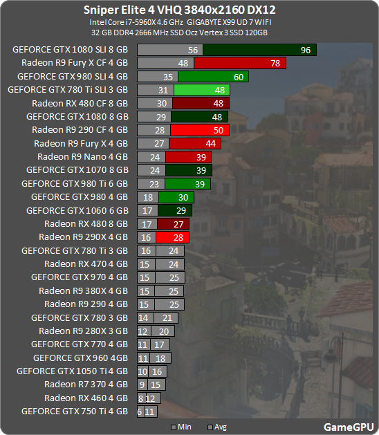 Sniper Elite 4 GPU & CPU Benchmarks