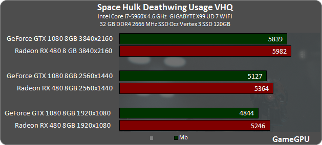 Space Hulk: Deathwing Benchmarks