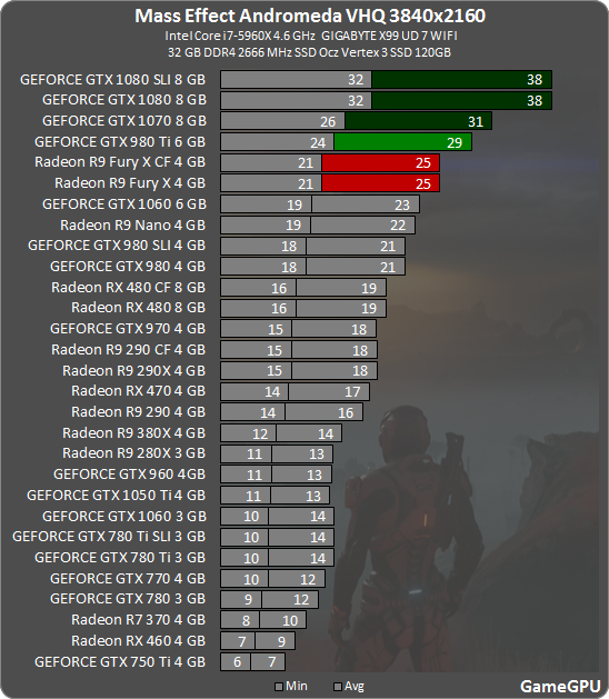 how to run mass effect andromeda smoothly on nvidia 960m