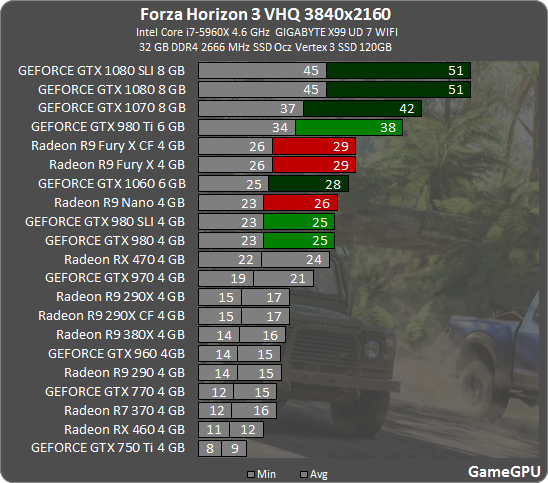 forza-horizon-3-graphics-performance