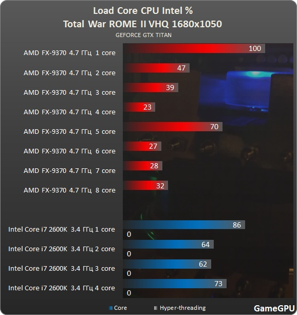 total war amd