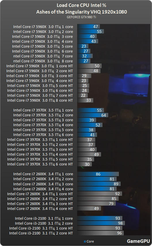 Ashes intel